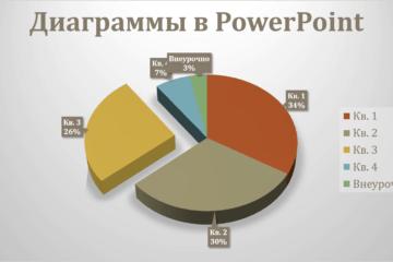 Как создать диаграмму в презентации PowerPoint